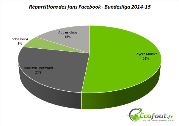 répartition fans facebook bundesliga 2014-15