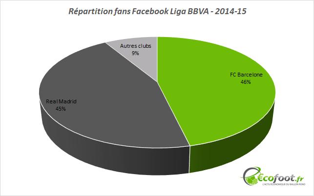 répartition fans facebook liga bbva
