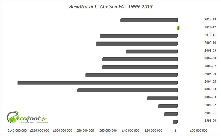 résultat net chelsea fc 1999-2013