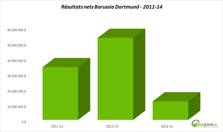 résultats nets borussia dortmund