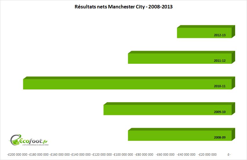 résultats nets manchester city 2008-13