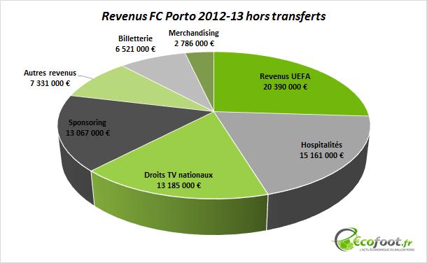 revenus FC Porto 2012-13