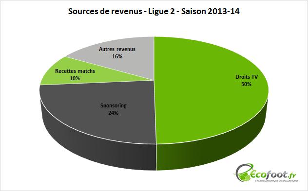 sources de revenus Ligue 2 - 2013-14
