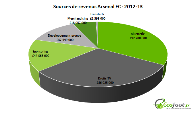 sources de revenus arsenal fc 2012-13