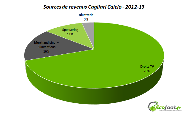 sources de revenus cagliari calcio 2012-13