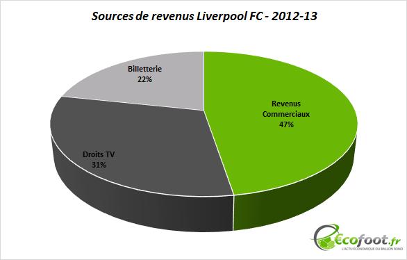 sources de revenus liverpool FC 2012-13