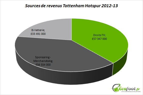 sources de revenus tottenham hotspur 2012-13