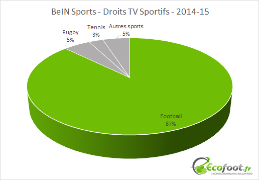 BeIN Sports droits tv 2014-15