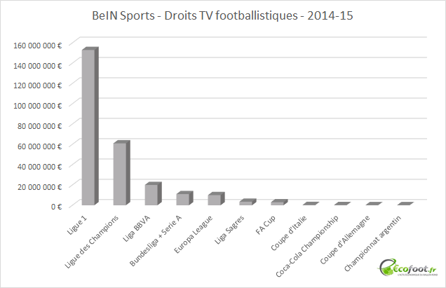 BeIN Sports droits tv footballistiques 2014-15