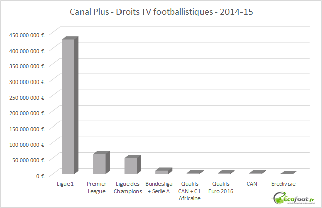 Canal plus droits tv footballistiques 2014-15