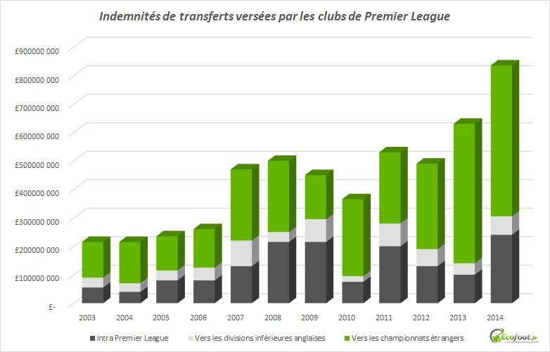 Premier League - transferts 2003 2014