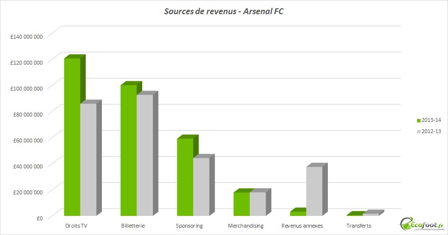 arsenal fc - sources de revenus
