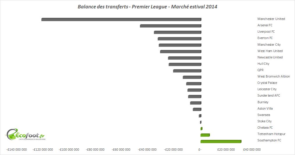 balance des transferts premier league 2014