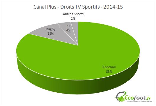 canal plus droits tv sportifs 2014-15