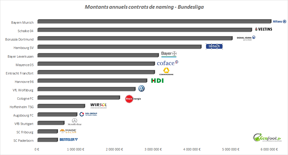 contrat de naming Bundesliga