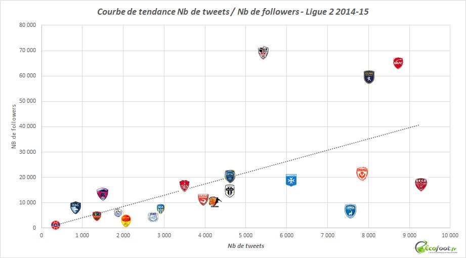 courbe de tendance twitter ligue 2