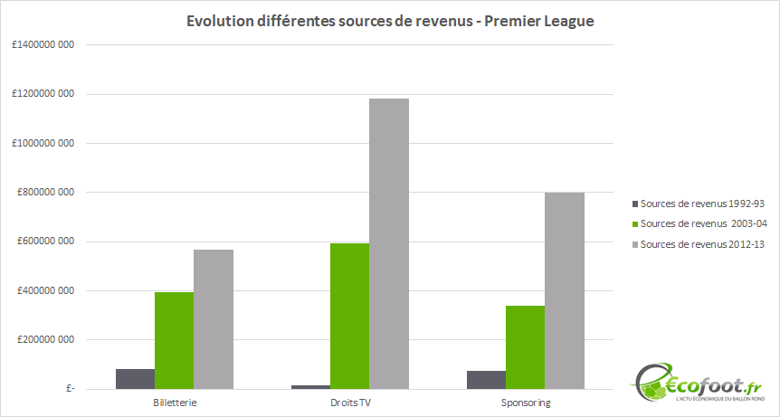 evolution ressources premier league