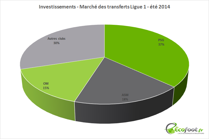 investissements ligue 1 mercato été 2014