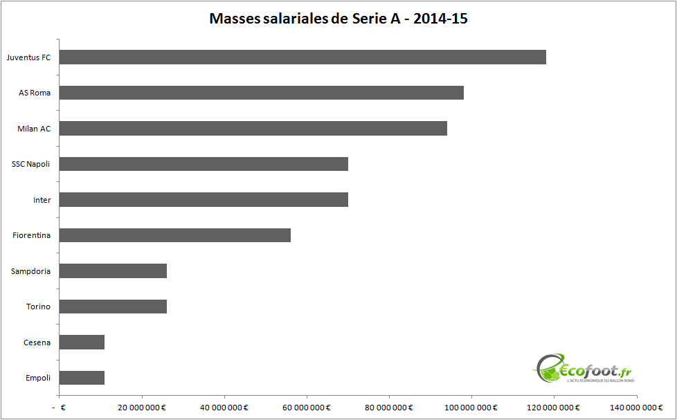 masses salariales Serie A
