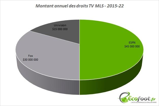 montants droits tv MLS