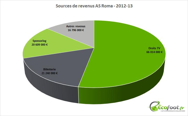 sources de revenus as roma