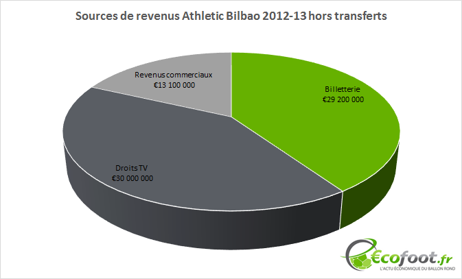 sources de revenus athletic bilbao 2012-13
