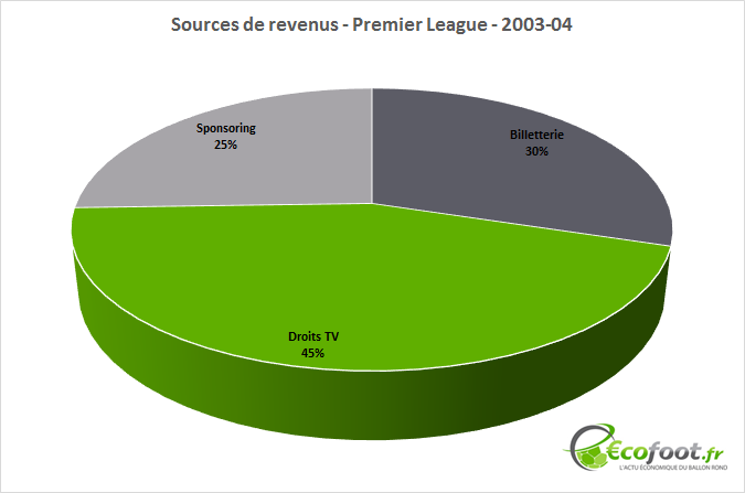 sources-de-revenus-premier-league-03-04.