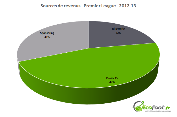 sources de revenus premier league 12-13
