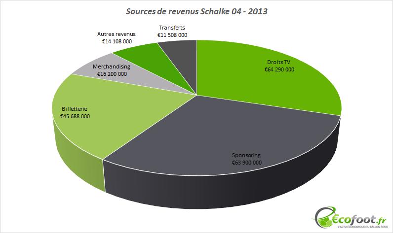 sources de revenus schalke 04 2013