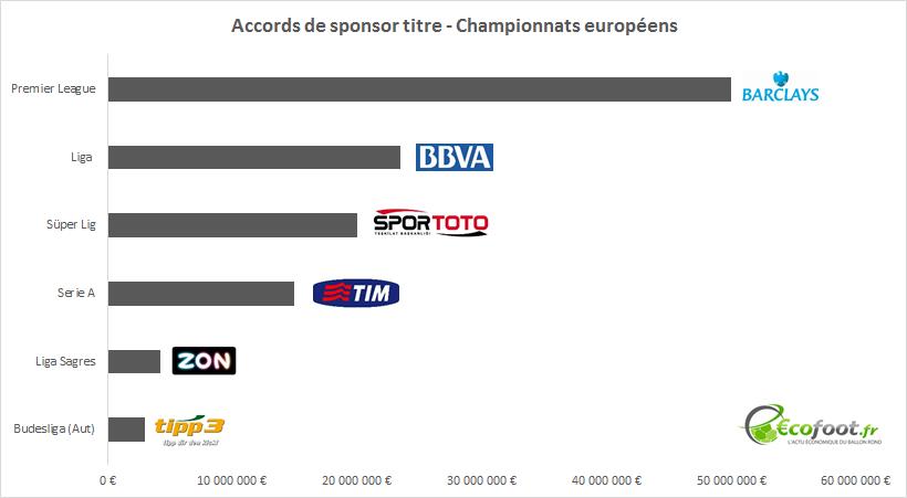 sponsors titres - championnats européens