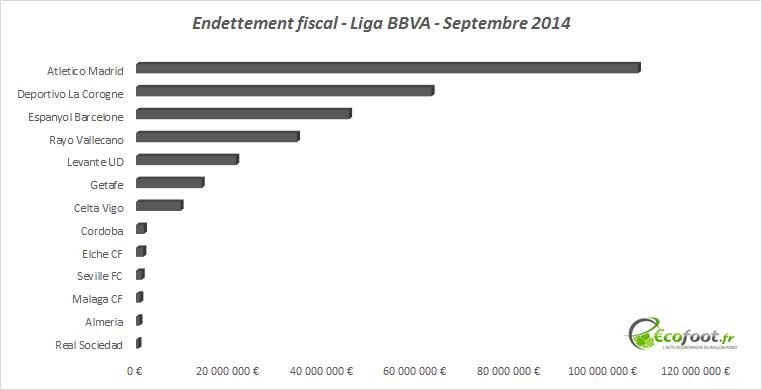 endettement fiscal liga bbva