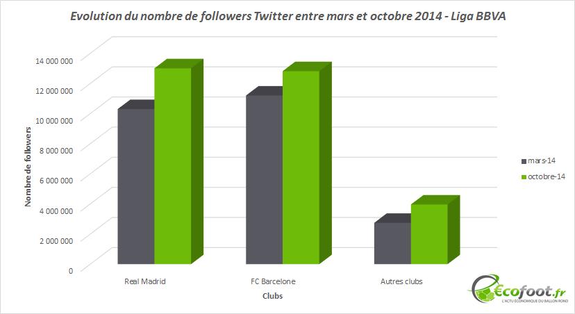 evolution followers twitter mars - octobre 2014 liga bbva
