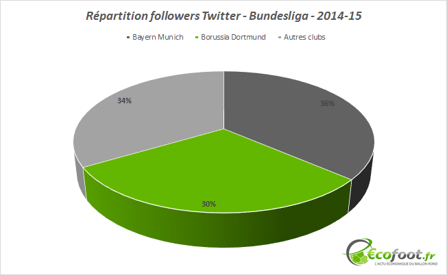 répartition followers twitter bundesliga 2014-15