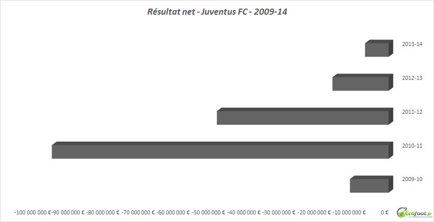 résultat net Juventus FC