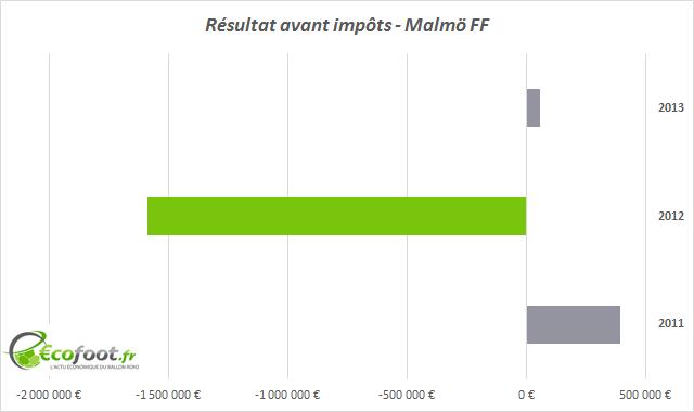résultats avant impôts malmo ff