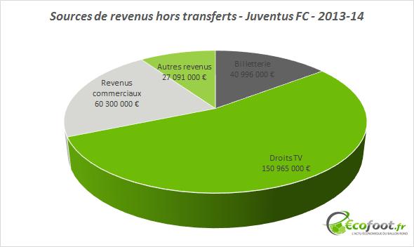 sources de revenus juventus FC