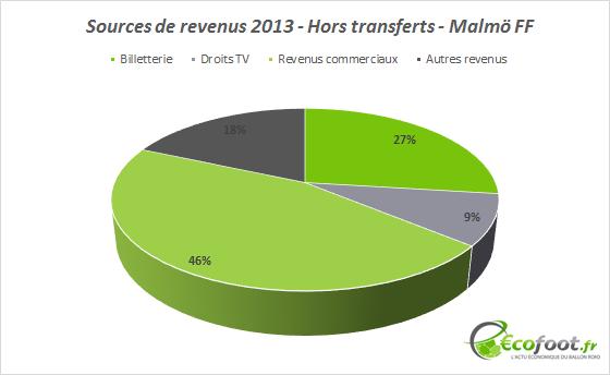 sources de revenus malmo ff