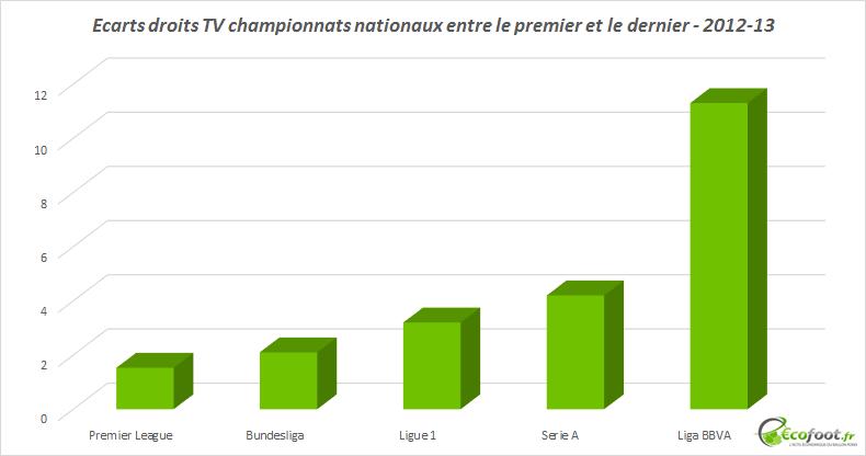 écarts droits TV championnats européens