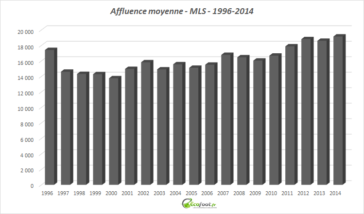 affluence moyenne mls 1996-2014