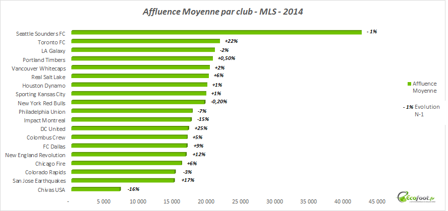affluence moyenne par club mls 2014