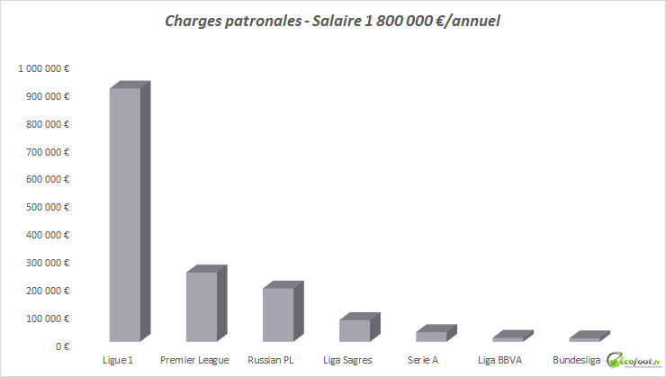 charges patronales ligue 1