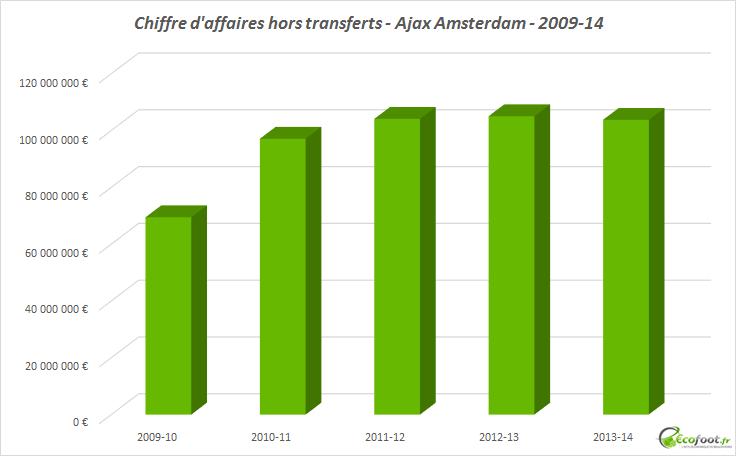 chiffre d'affaires ajax amsterdam