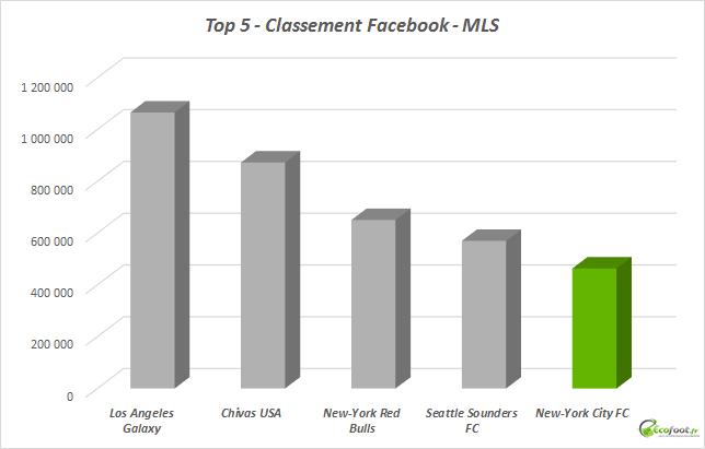 classement facebook new york city fc