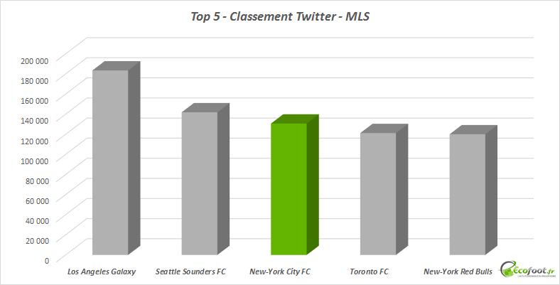classement twitter new york city fc