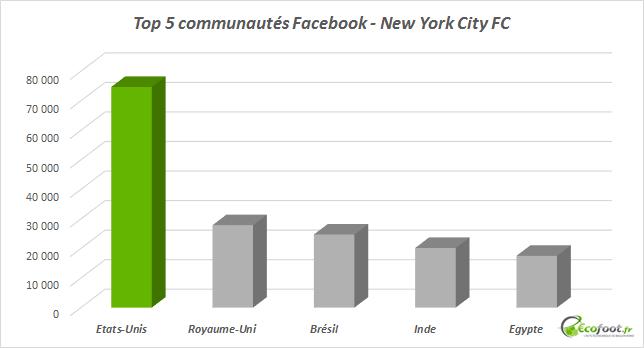 communautés facebook new york city fc