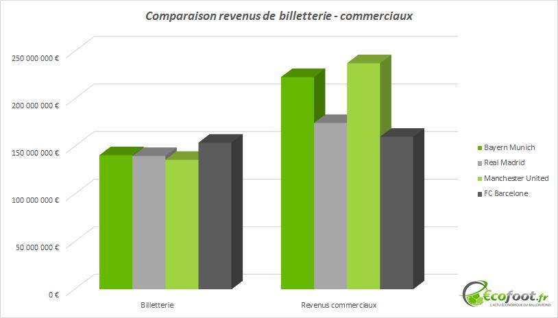 comparaison sources de revenus bayern munich real madrid manU fc barcelone