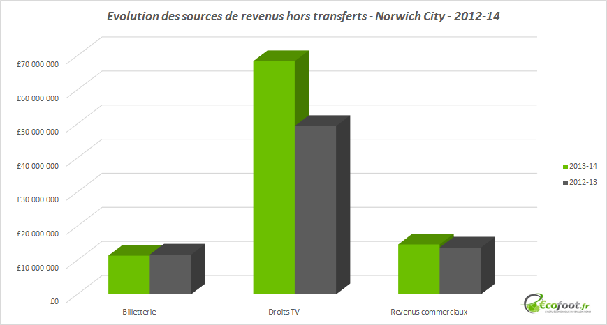 evolution sources de revenus norwich city