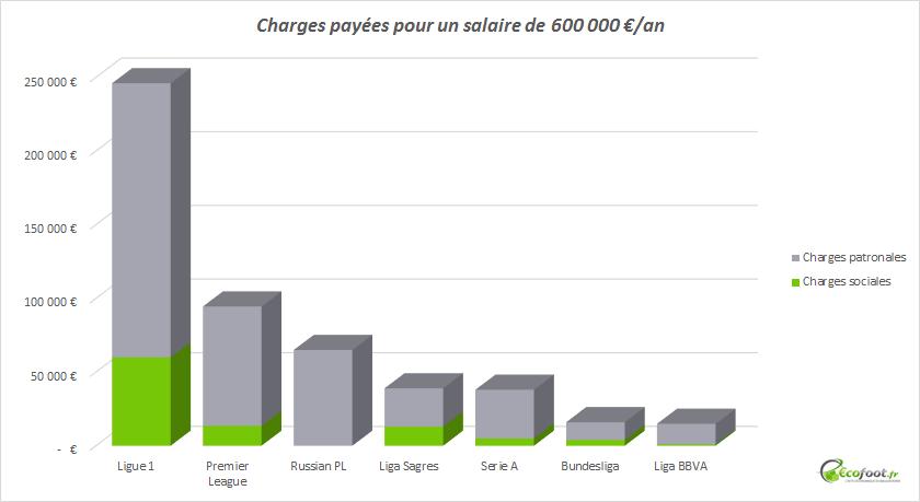 fiscalité ligue 1 salaire 600 000 euros