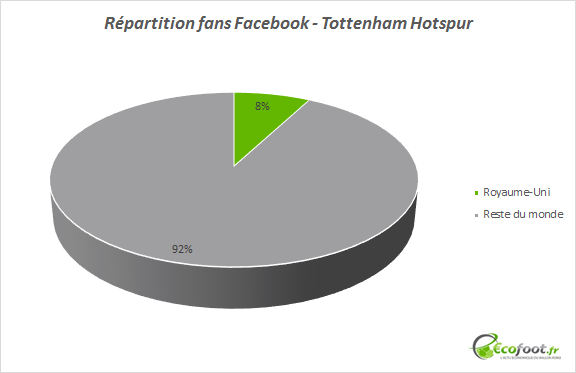 répartition fans facebook tottenham hotspur