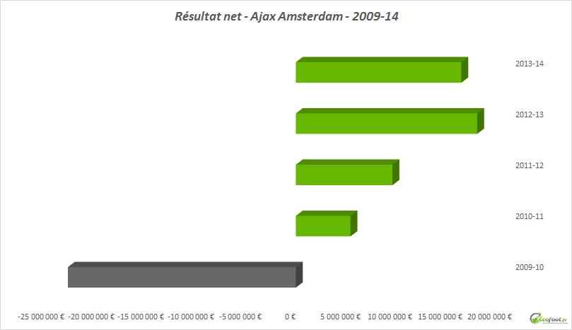 résultat net ajax amsterdam